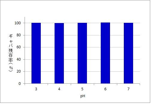酸安定性試験(耐酸性)