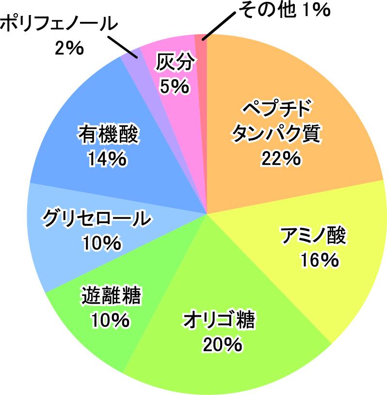 成分分析例(固形分当たり)